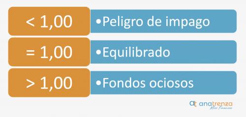 Interpretación del ratio de liquidez