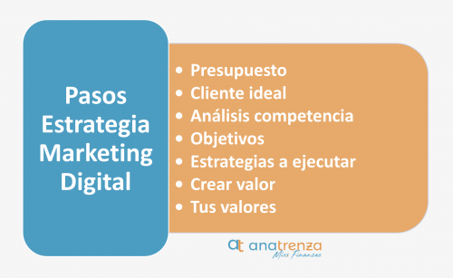 Pasos en la estrategia de marketing digital