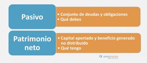 Elementos necesarios para calcular el ratio de endeudamiento