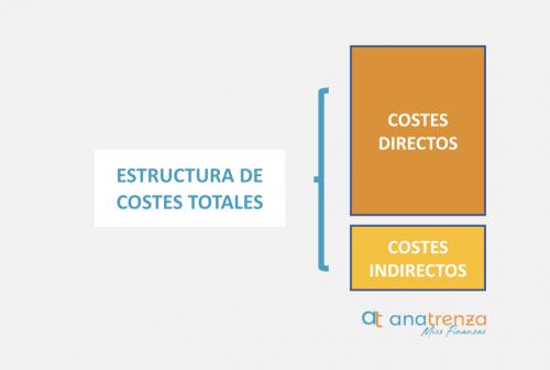 Estructura de costes totales