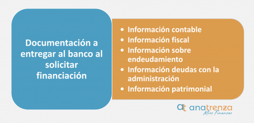 Documentación a entregar al banco al solicitar financiación