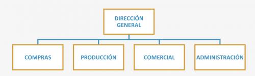 organigrama según la cadena de valor de una empresa