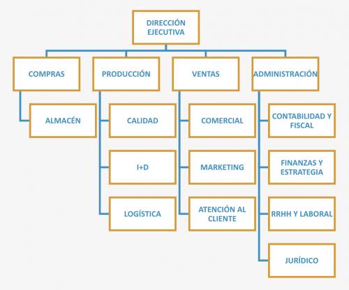 Organigrama empresa versión ampliada