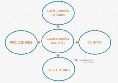 5 FUERZAS DE PORTER - competidores