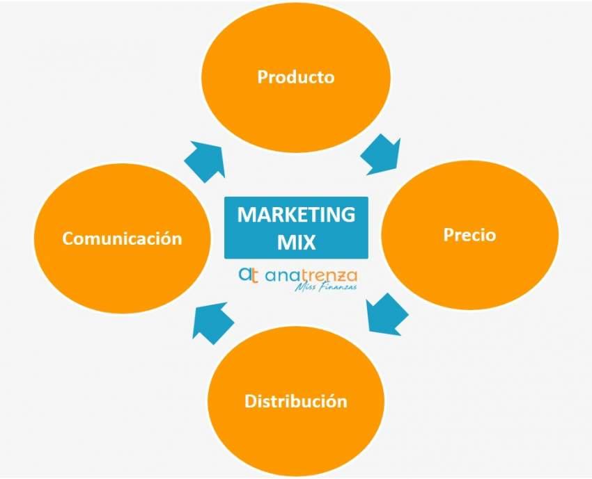Las cuatro Ps del marketing