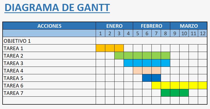 Ejemplo de diagrama de Gantt