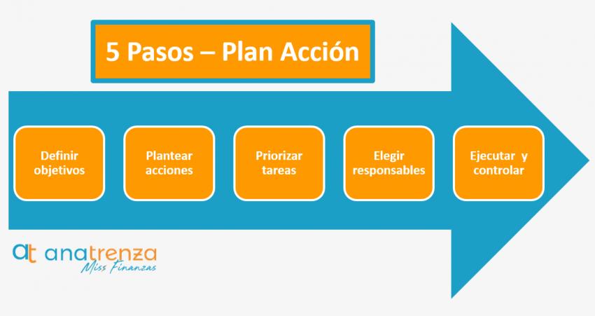 Los cinco pasos del plan de acción